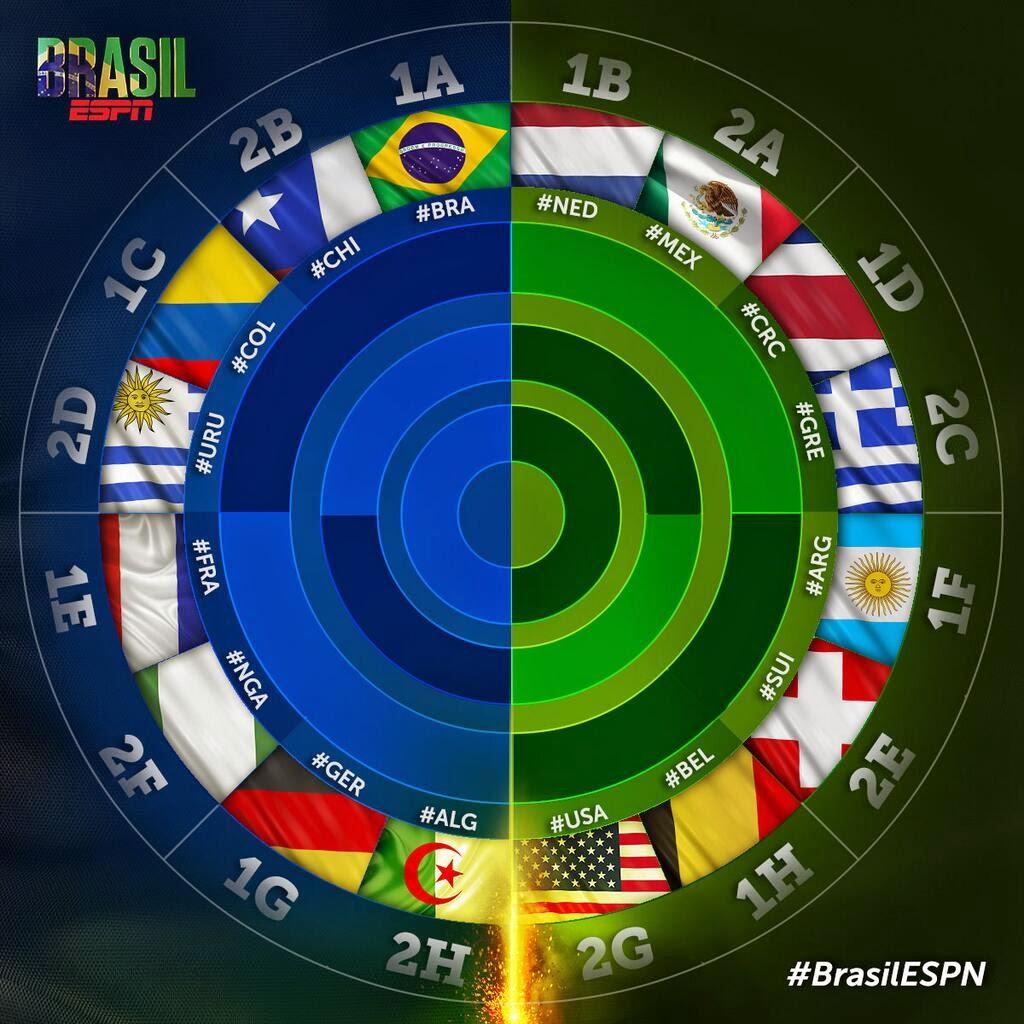 Cuadro de octavos de final del mundial de Brasil 2014