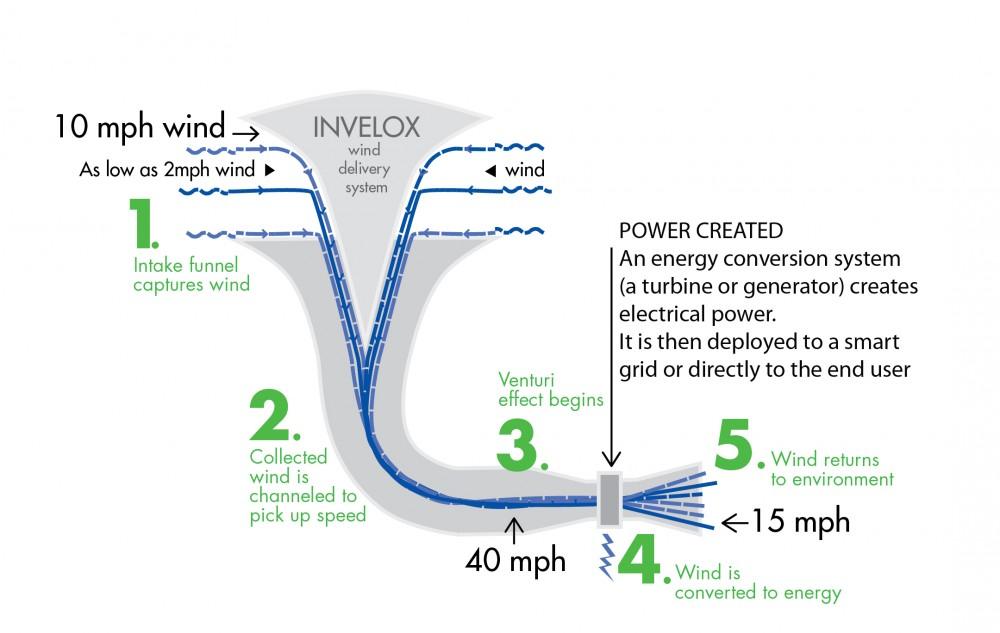 Turbine de Tesla — Wikipédia