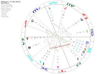 Αστρολογικές Προβλέψεις για τις Εκλογές της 17ης Ιουνίου 2012