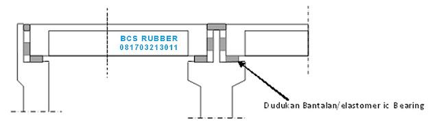 Elastomeric Bearing Pads + Abutment ,karet Bantalan Jembatan.bantalan Jembatan,Elastomeric Bearing Pads