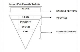 Teknik Piramida Terbalik