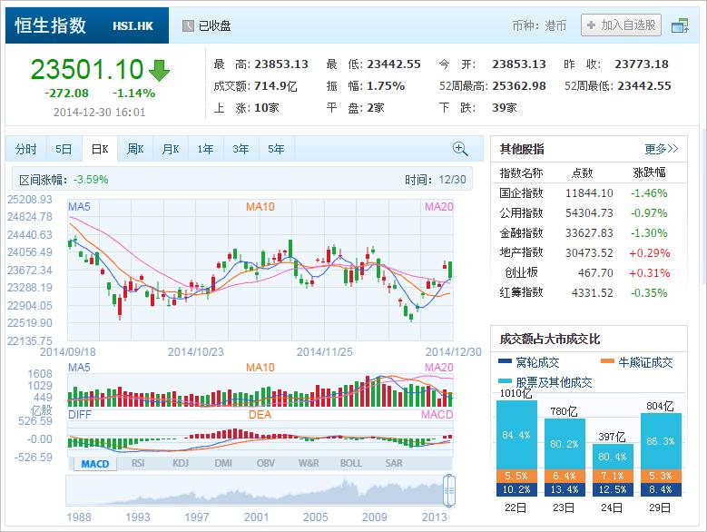 中国株コバンザメ投資 香港ハンセン指数20141230