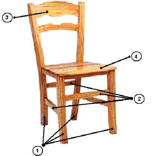 factores humanos partes de una silla