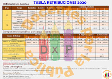 Tabla Retribuciones 2020