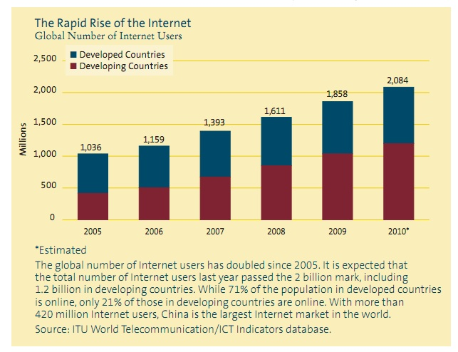 the rise of the internet The internet has revolutionized the computer and communications world like nothing before the invention of the telegraph, telephone, radio, and computer set the stage for this unprecedented integration of capabilities.
