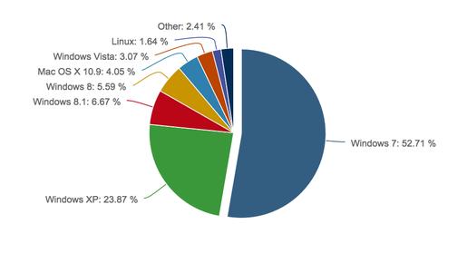 Windows 7 thống trị 52,71% nền tảng Windows
