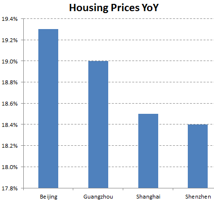 China's growth helped by property bubble- Sober Look