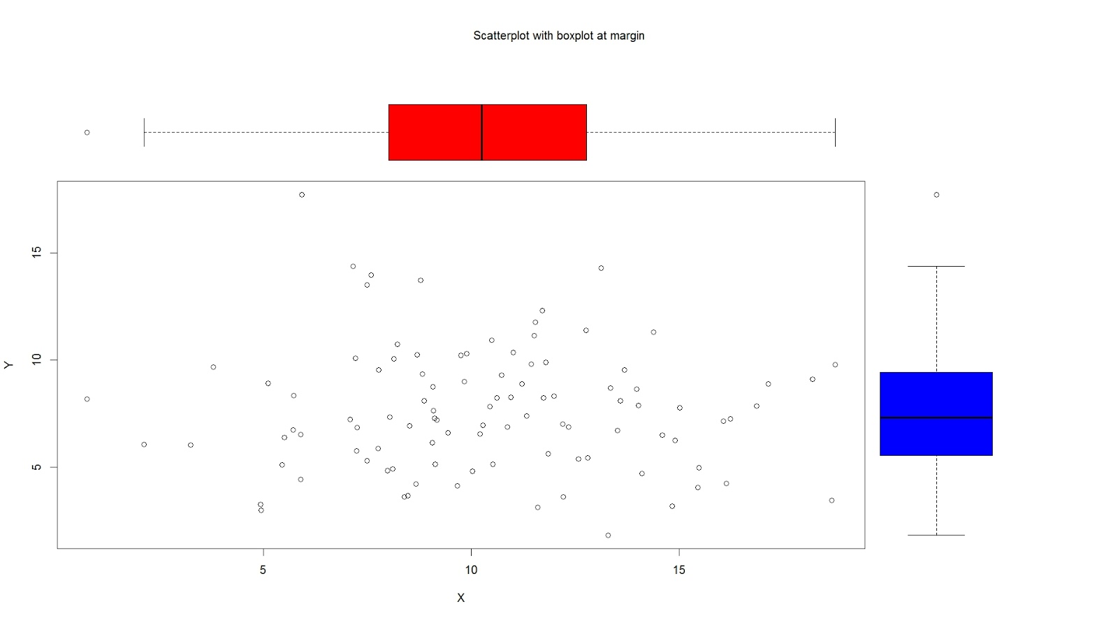 R graph gallery rg6 xy scatter plot with box plot at margin rg6 xy scatter plot with box plot at margin pooptronica Image collections