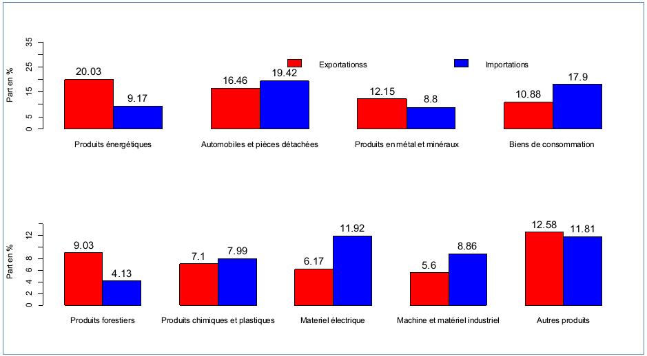 Figure 4: Part en pourcentage des exportations et importations de produits, moyennes trimestrielles, 1997:T1-2013:T4, Canada, source des données: Statistique Canada