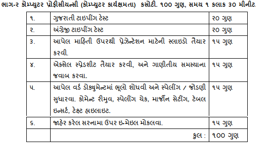 Exam syllabus for Revenue talati