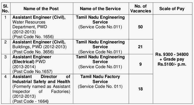 Post Details TNPSC Recruitment 2014