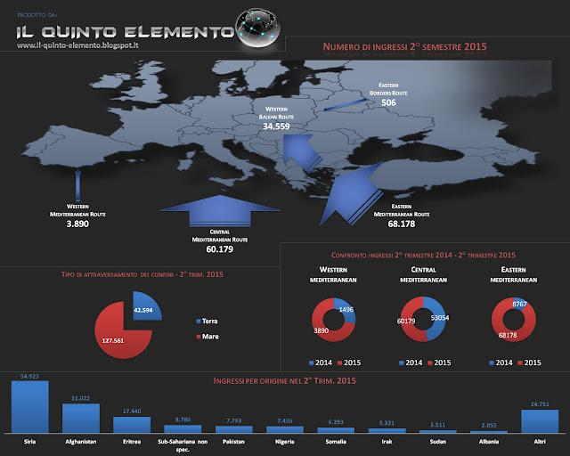 Flussi migratori dati frontex Il Quinto Elemento