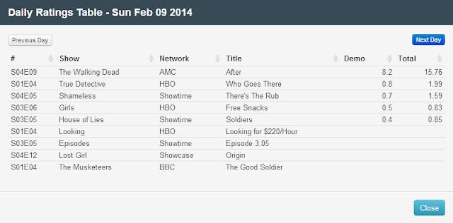 Final Adjusted TV Ratings for Sunday 9th February 2014
