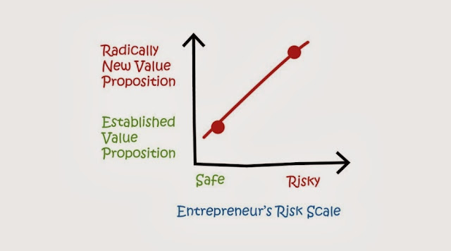 Entrepreneur's Risk Scale, Radically New Value Proposition, http://www.amazon.com/dp/B00EUN8J5Q