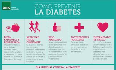 Consecuencia de la Diabetes