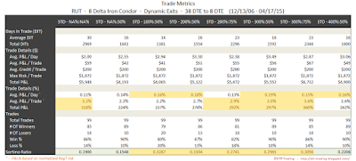Iron Condor Trade Metrics RUT 38 DTE 8 Delta Risk:Reward Exits
