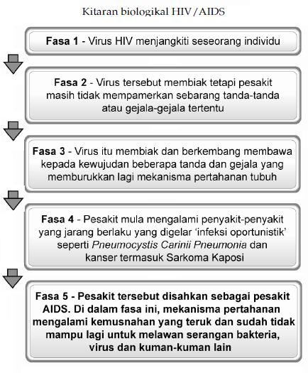 My Note Blog Topik 10 Pendidikan Pencegahan Hiv Aids