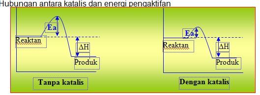 Laju reaksi asyik i pertemuan ke 3 gambar 4 grafik pengaruh katalis terhadap energi pengaktifan ea dengan memperhatikan gambar4 diatas dapat dilihat bahwa tanpa katalis ccuart Image collections