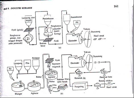 Gambar Diagram alir sederhana proses pencetakan, (a) Ekstrusi bata ...