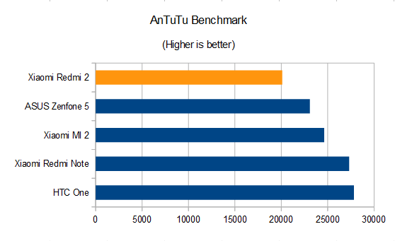 Xiaomi Redmi 2 Review AnTuTu Benchmark