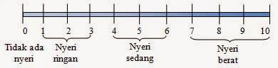 numeric rating scale