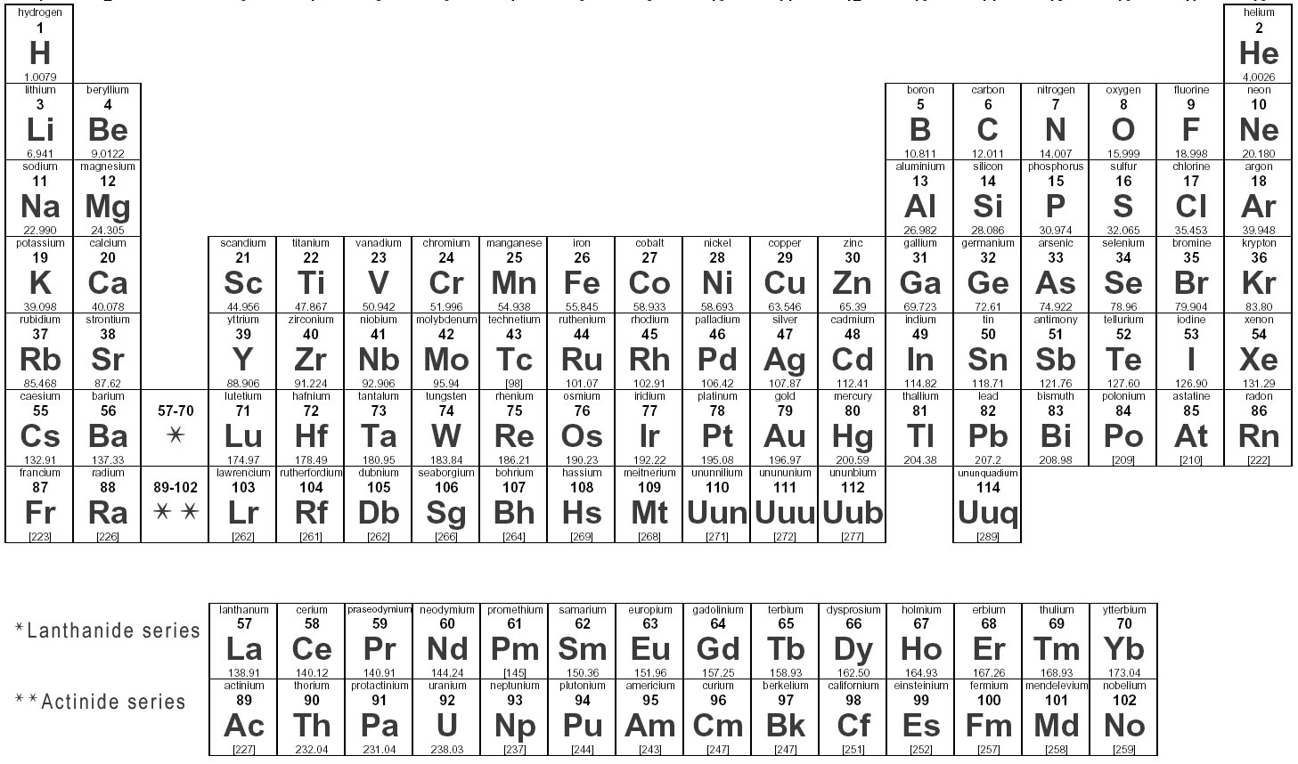This is our current Periodic Table of Elements