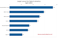 USA large luxury car sales chart April 2013