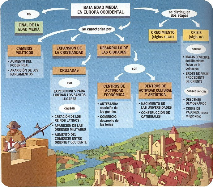 ... bien para estudiar y comprender la sociedad medieval y el feudalismo