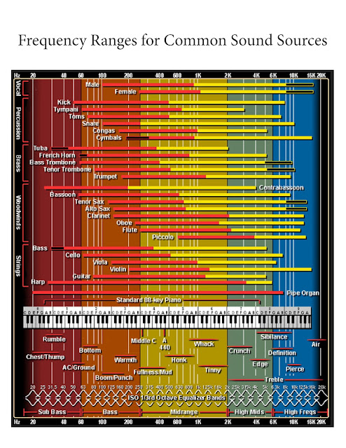 Computer Frequency Chart : General cost to get into computer recording page