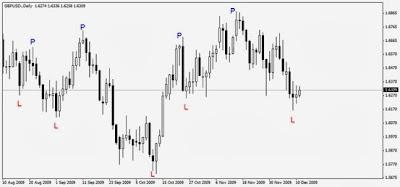 Trading Forex Legal Termurah, Trading Forex Online, Belajar Trading Forex, Trading Forex News