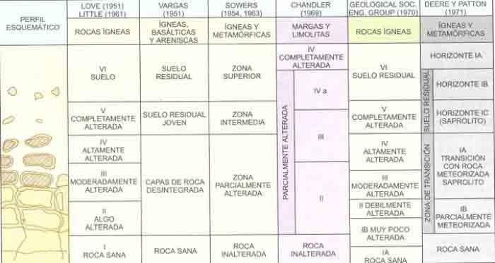 Caracterizacion de los suelos suelos y rocas origen del for Perfil del suelo wikipedia