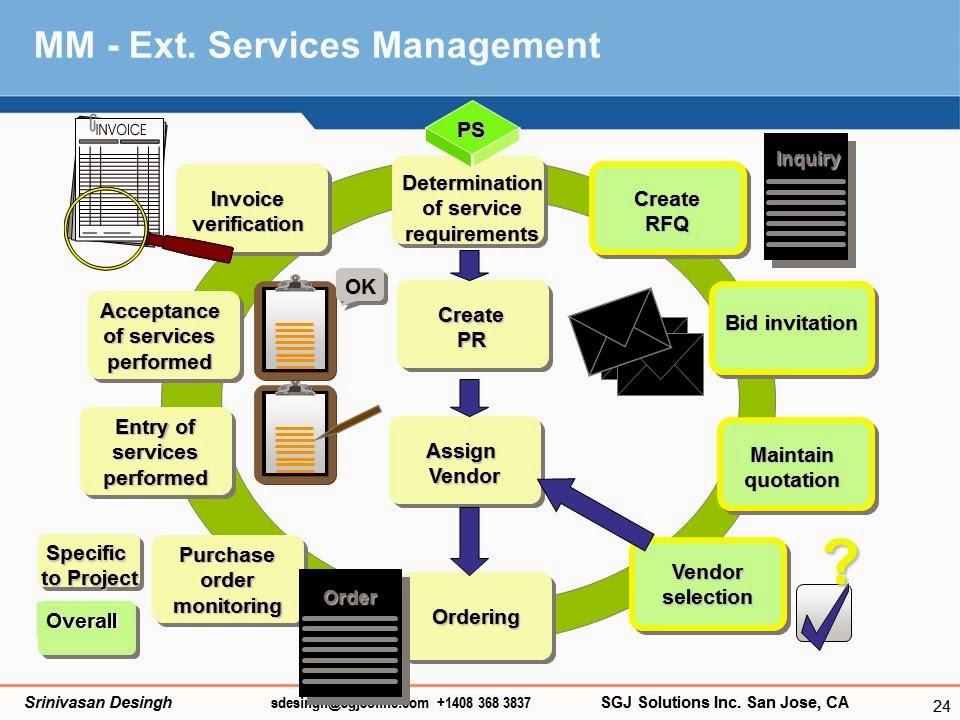 sap ps module overview pdf