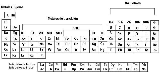 Ciencias naturales ceuja 2015 clasificacin qumica grupos y familias segn la tabla peridica urtaz Gallery