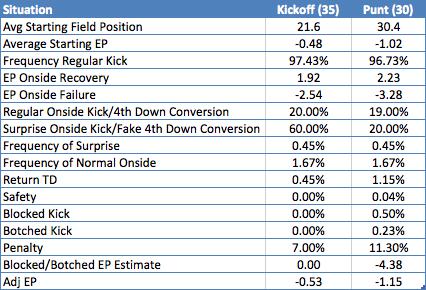 Kickoff Against Punt Breakdown