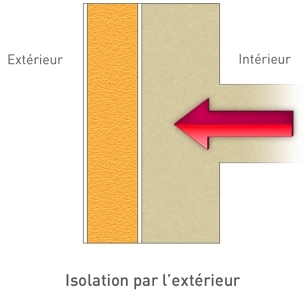 Isolation mur exterieur par l interieur