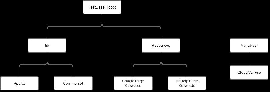 Code structure Robot Framework