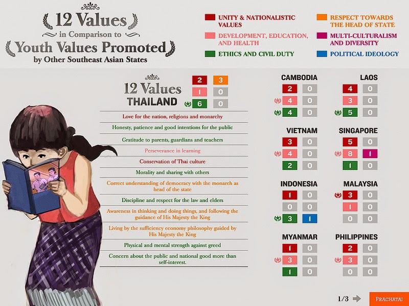 12 Werte in Thailand