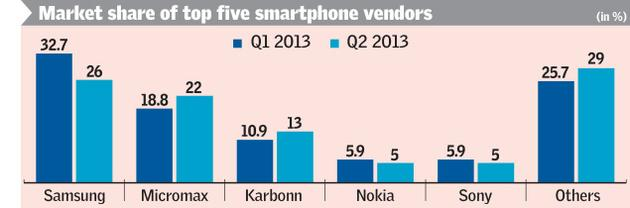 Blog With Best Of All Things: Top 5 Smartphone Companies ...