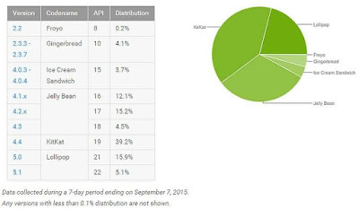 Android Distribution Data September