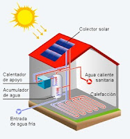 Esquema instalación energía solar térmica.