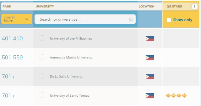2015 QS World University Rankings of PH's 'Big Four'