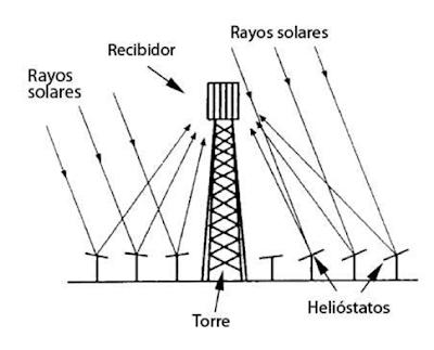 Resultado de imagen de colectores solares con concentración
