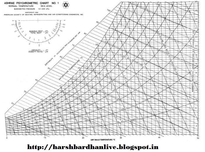Harsh Bardhan Hvac System Design Formulae