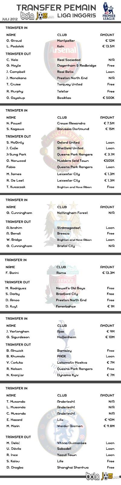 Bursa Transfer Liga Inggris