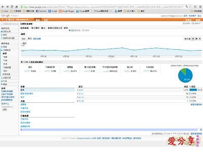 Google Analytics-4