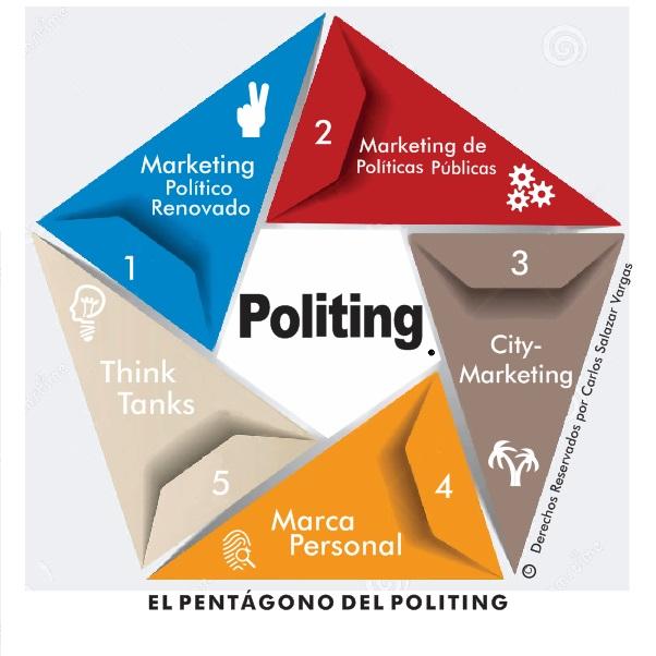 El pentagono del politing