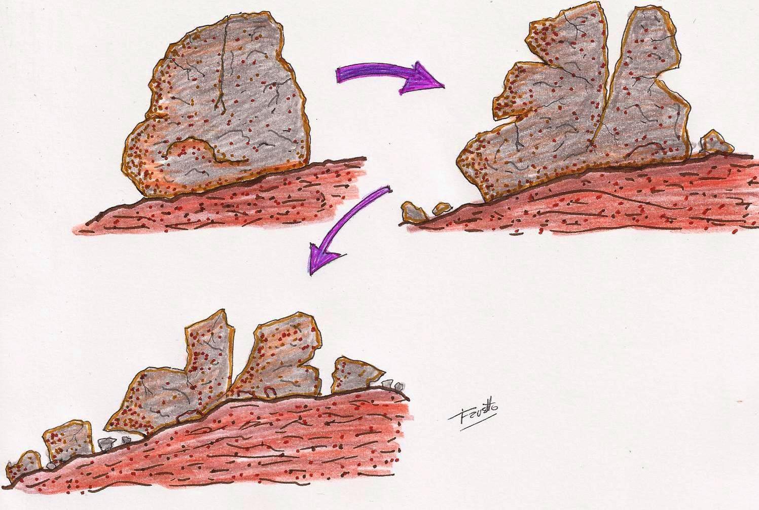 Geolog a semana iv for Roca termica