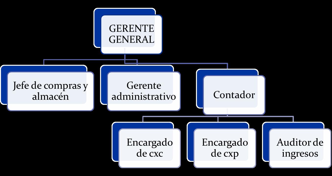 Administracion de un hotel | Gestion Servicio de la Hospitalidad