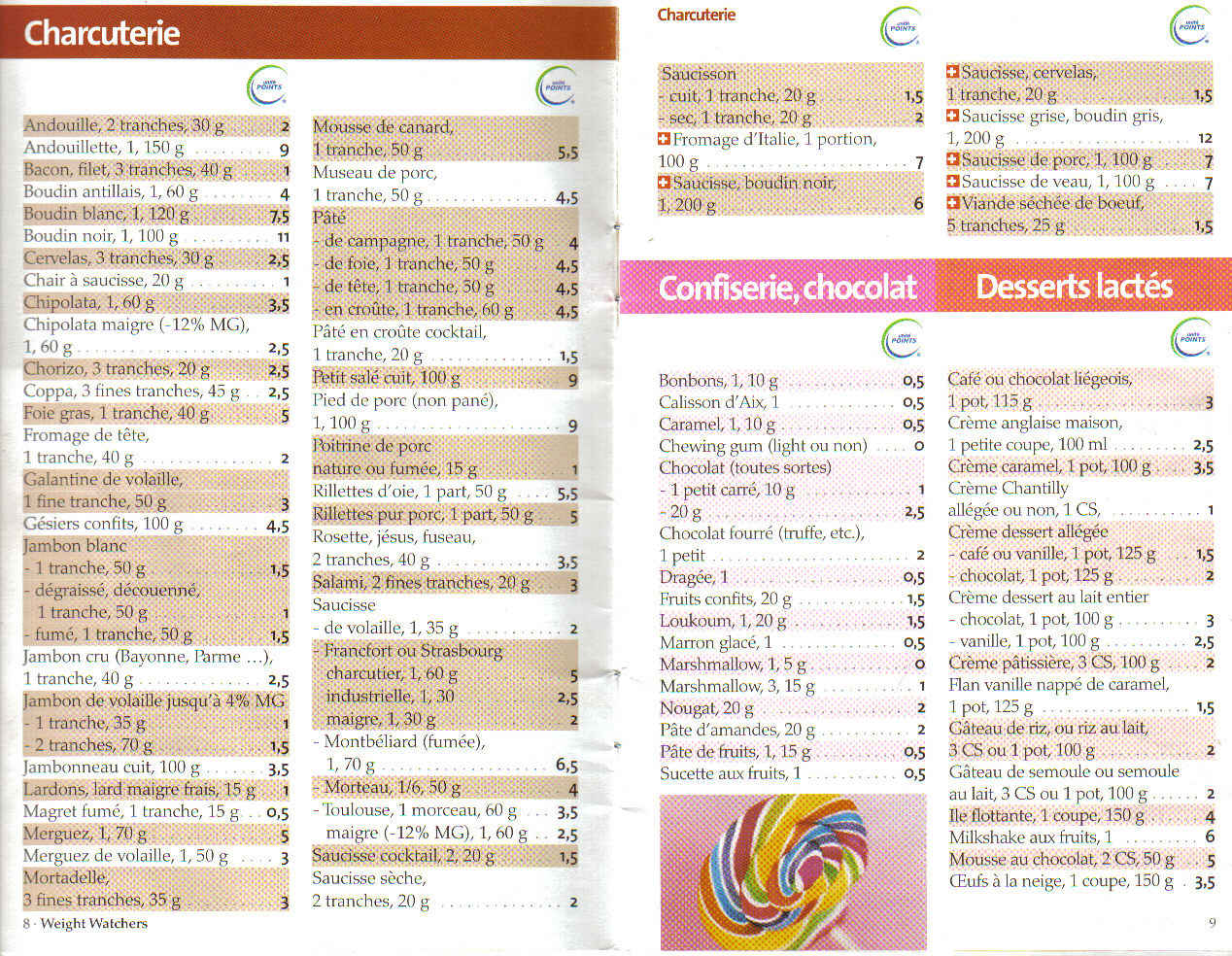 liste alimentaire ww