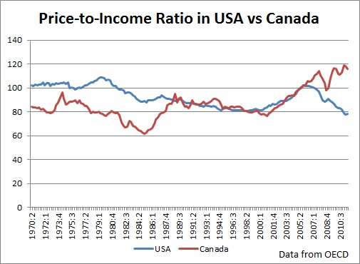 price to income ratio in canada vs usa